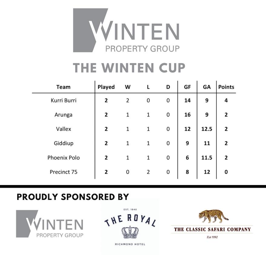 The Winten Cup Standings 002